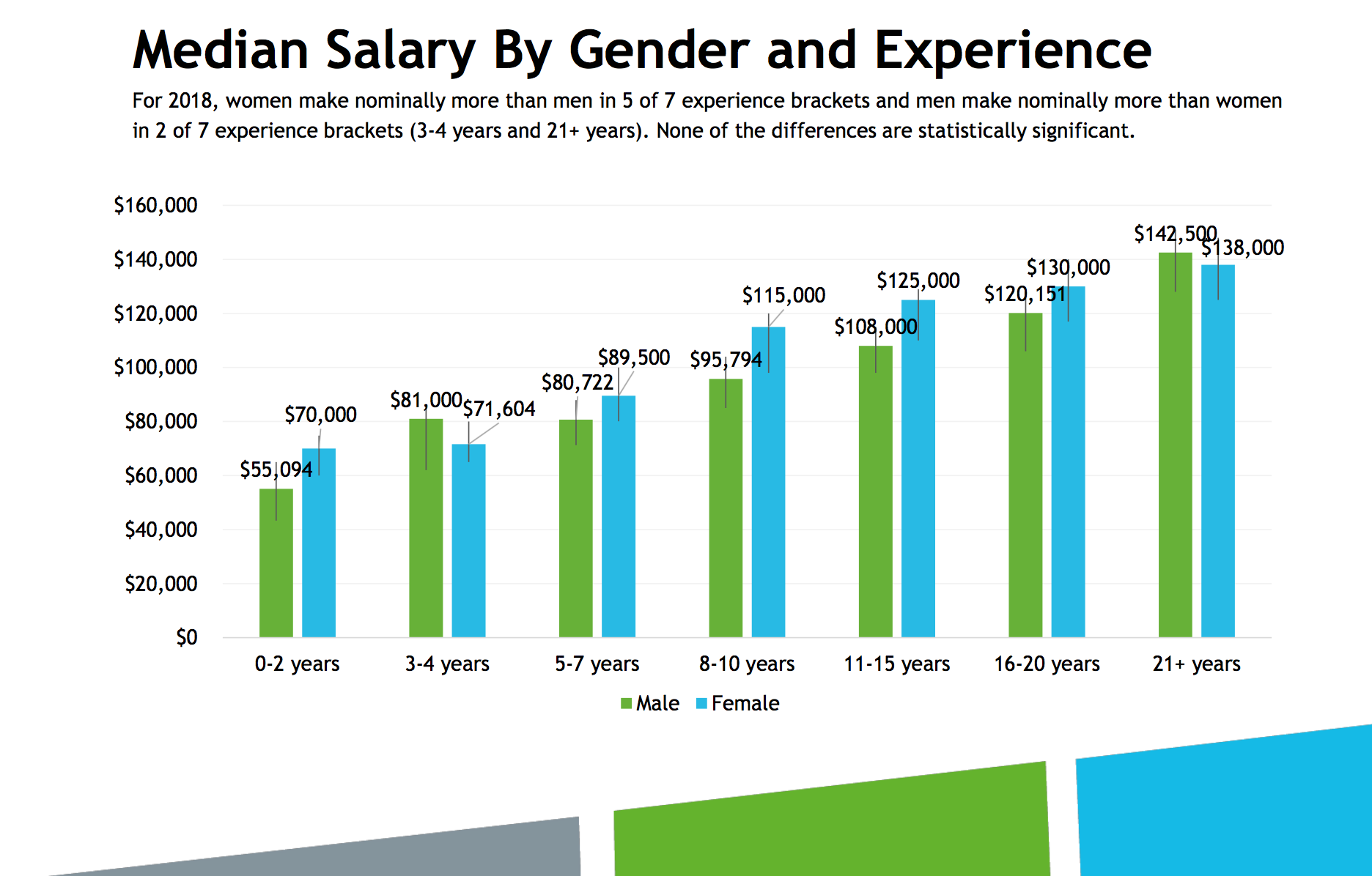 bar chart showing gender pay differences by years of experience category