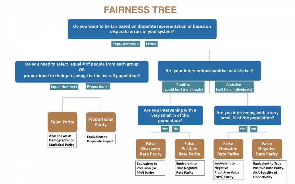 L'arbre de décision équitable d'Aequitas